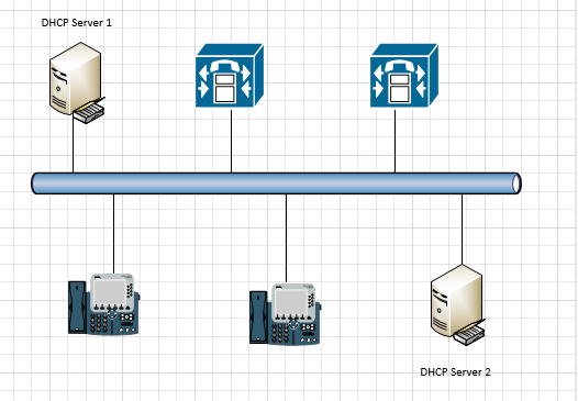 DHCP SERVER FAILOVER CLUSTER WITH CISCO CALLMANAGER /IP PHONE - Make